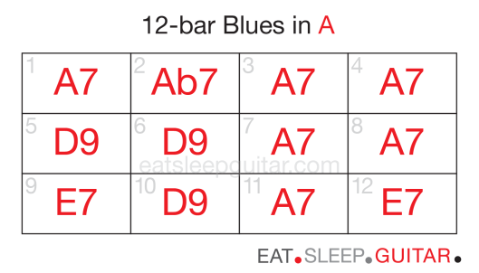 Guitar 12bar blues six-02