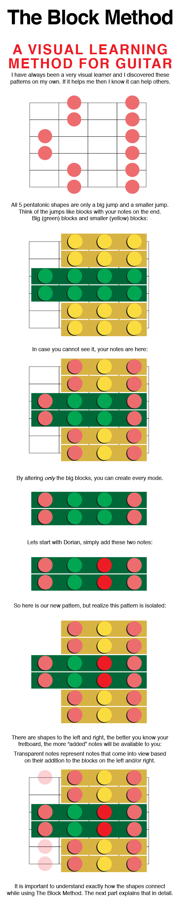 Guitar Fretboard Understanding Block Method
