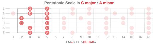 Guitar Scales p1-06