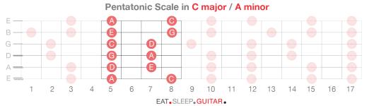 Guitar Scales p2-06