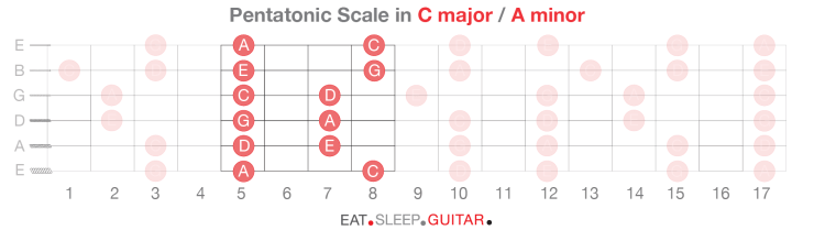 Learn-Lead-Guitar-Pentatonic-Scale-Solo-Patterns
