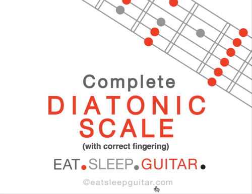 Diatonic Scale Resources - Eat  Sleep  Guitar
