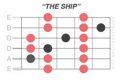 the-diatonic-scale-learn-beginner-guitar-natural-minor-major-shapes-patterns-fretboard