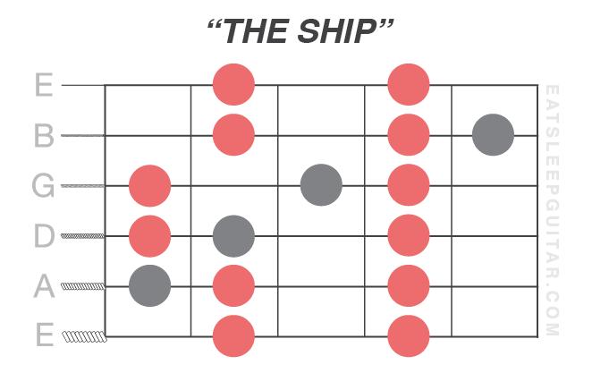 Diatonic Scale Introduction - Eat  Sleep  Guitar
