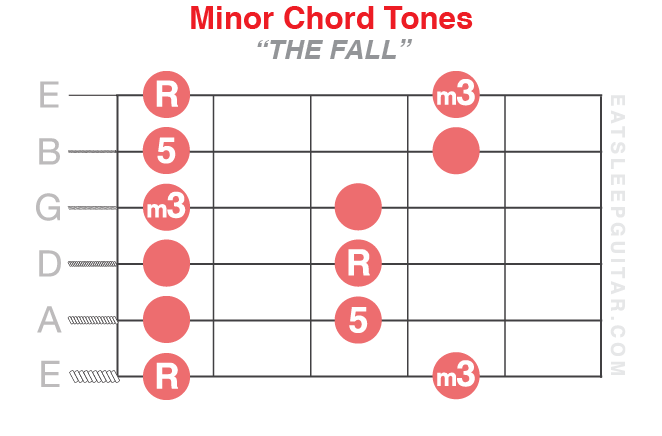 Chord Tone Introduction * - Eat. Sleep. Guitar.