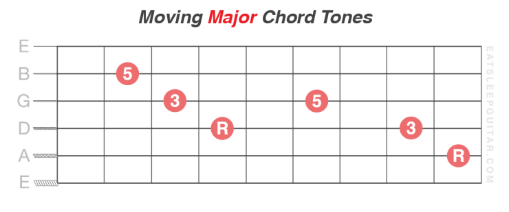 Learn-Guitar-Chord-Tones-Major-Root-Third-Fifth-3rd-5th