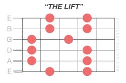 the-pentatonic-scale-learn-beginner-guitar-minor-major-shapes-patterns-fretboard