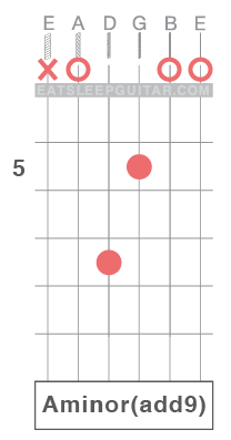 Learn Guitar Chords Online A minor add ninth Aminadd9 Amadd9