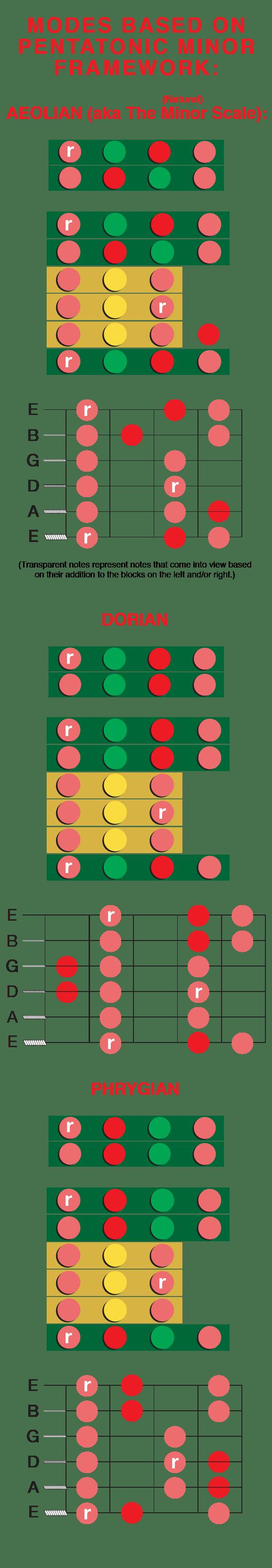 Understanding Guitar Minor Modes Aeolian Dorian Phrygian