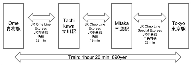 Train Route from Tokyo Station to Ome Station