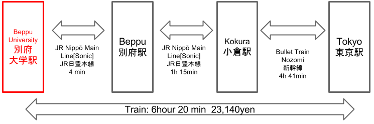 Route to Beppu University Station from Tokyo Station