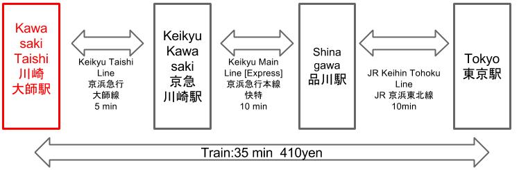 Route to Kawasaki Taishi Station from Tokyo Station