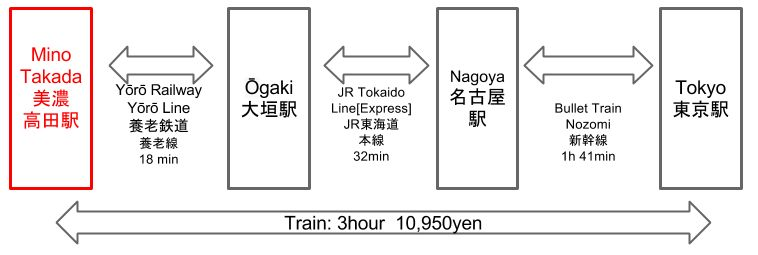 Route to Mino Takada Station from Tokyo Station