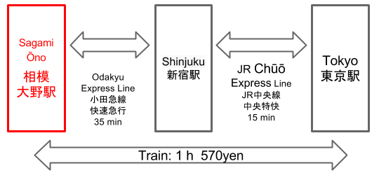 Route to Sagami Ono Station from Tokyo Station