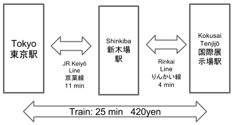 Route to Kokusaitenjijo Station from Tokyo Station