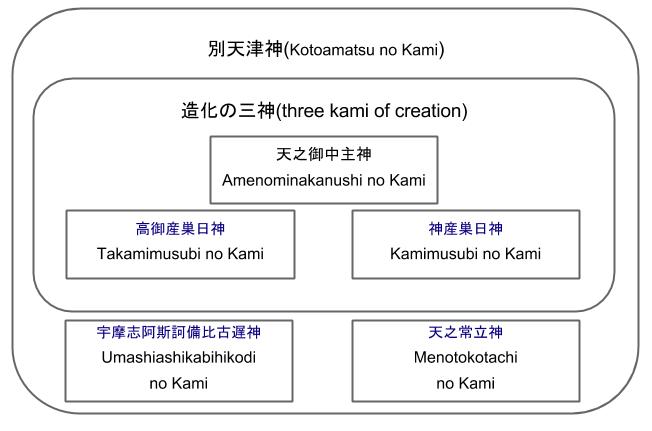 Kotoamatsu no Kami(別天津神)