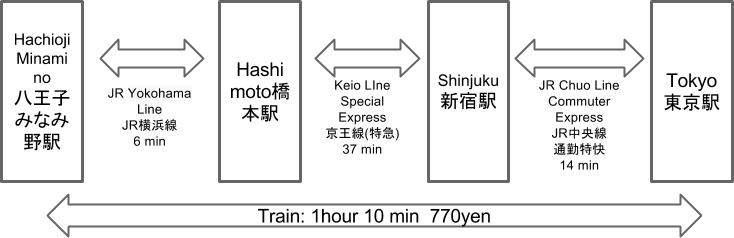Route to Hachioji Minamino from Tokyo