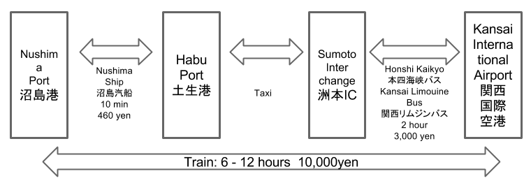 Route to Nushima from Kansai International Airport