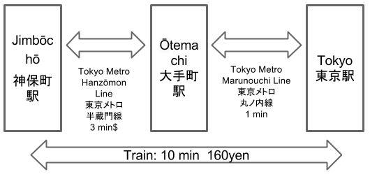 Train Route from Tokyo to Jimbōchō