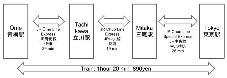 Tokyo to Ōme Train Route