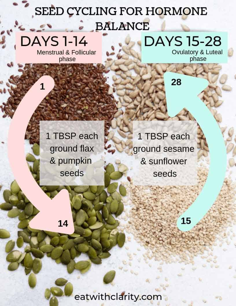 Diagram showing how to use seed cycling for hormone balance.
