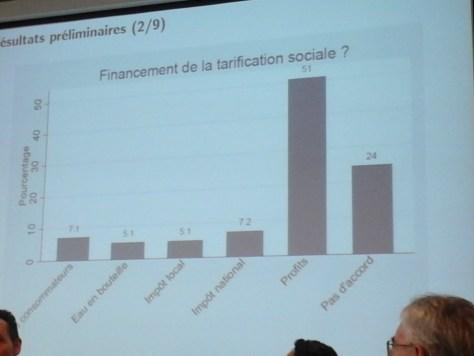 Selon une enquête d'opinion réalisé sur un panel représentatif, 51% des personnes interrogées souhaitent voir financer la tarification sociale de l'eau sur les profits des multinationales, mais 24% ne veulent pas en entendre parler du tout.