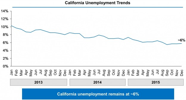 Chart showing California's unemployment rate falling from 10% in January 2013 to approximately 6% in December 2015.