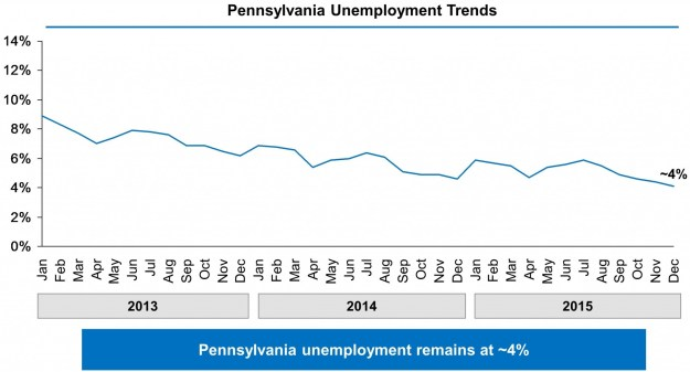 Pennsylvania Unemployment Trends