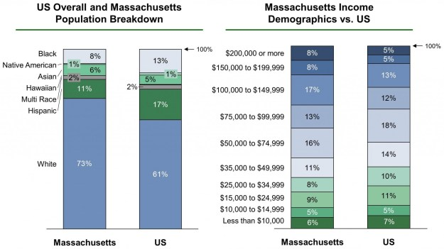 Massachusetts EB-5 Regional Center Demographics VF
