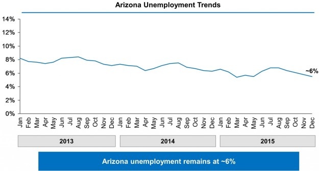Chart showing Arizona's unemployment rate falling from 8% in January 2013 to approximately 6% in December 2015.