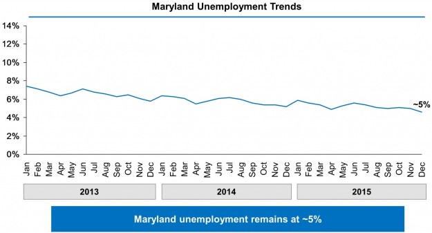 Maryland Unemployment Trends