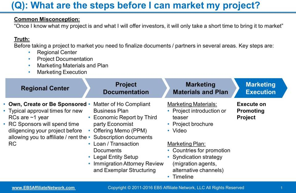 Q&A. What are the steps before I can market my project? Answer includes common misconception and then the truth.