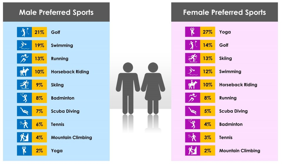 19 CROPPED - - Sport Preference by Gender (V2)