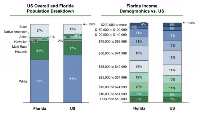 Population and income in the city of Miami