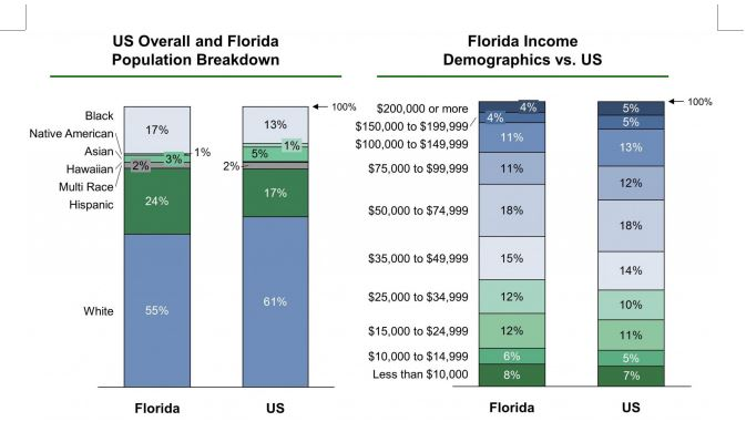 Population and income in the state of Floridaz