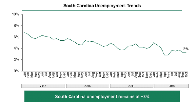 Chart showing South Carolina's unemployment rate falling from 7% in January 2015 to 3.1% in October 2018.
