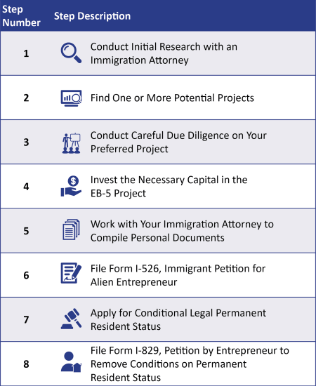 Chart showing the EB-5 process in 8 steps starting with conducting initial research and ending with filing Form 1-829.