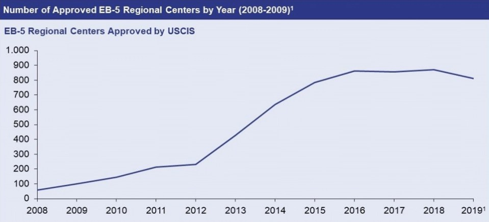 Number of approved eb5 regional centers by year (2008-2009)