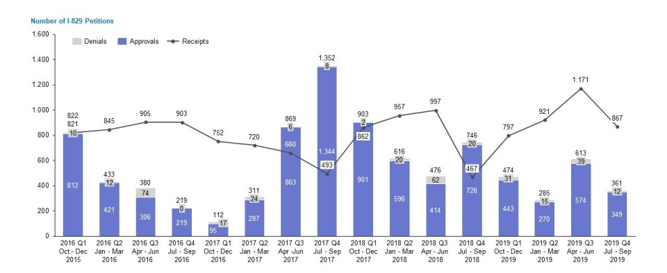 Graph showing number of I-829 Petitions received, approved, and denied by the USCIS per quarter from FY2015 to FY2019.