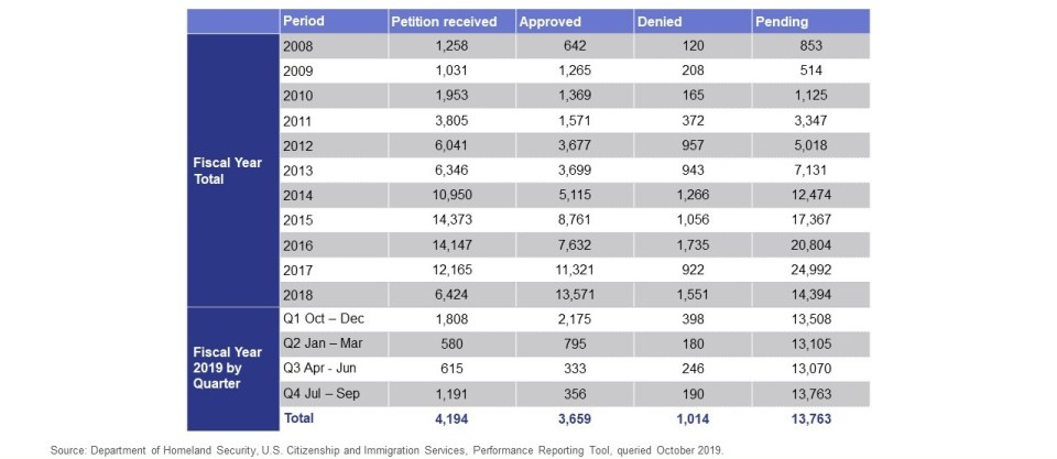 Table shows number of I-526 Petitions received, approved, denied and pending from FY2008 to FY2018 and FY2019 per quarter.