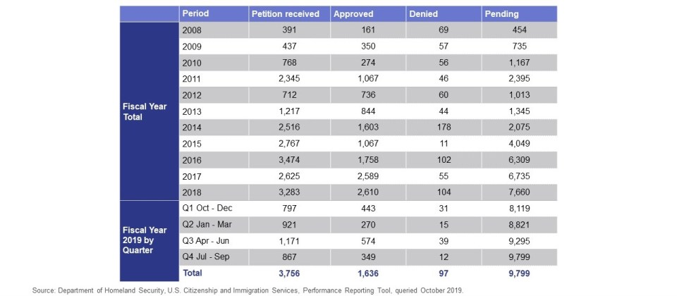 Chart shows I-829 Petitions from FY 2008 to FY 2019 Quarter 4 broken down into Received, Approved, Denied and Pending.