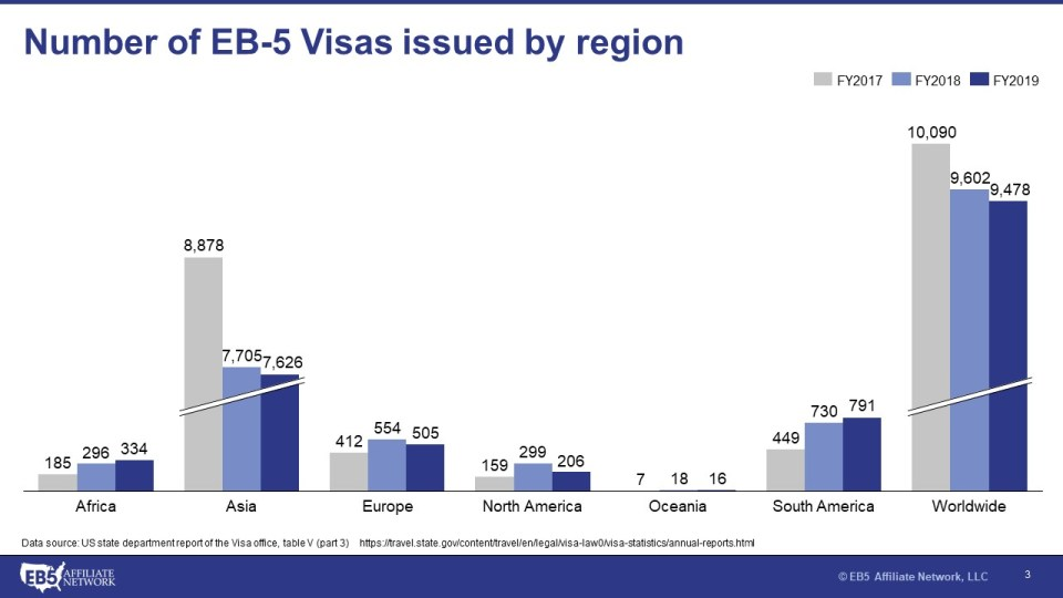 Graph showing number of EB-5 Visas issued by region from Fiscal Years 2017 to 2019 with Asia second to Worldwide.