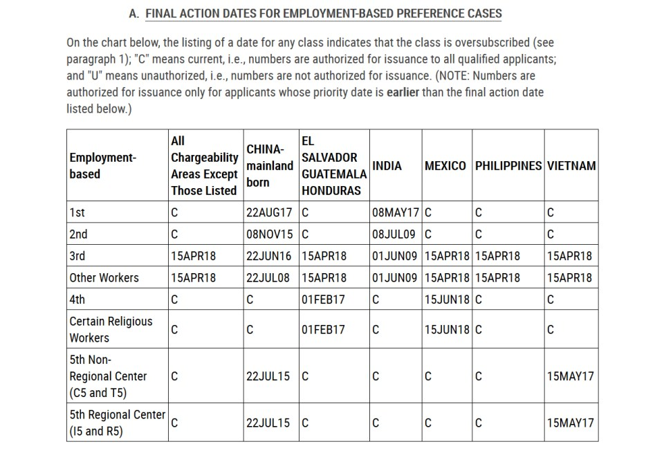Chart of Final Action Dates For Employment-Based Preference Cases broken down by employment-based class and country.