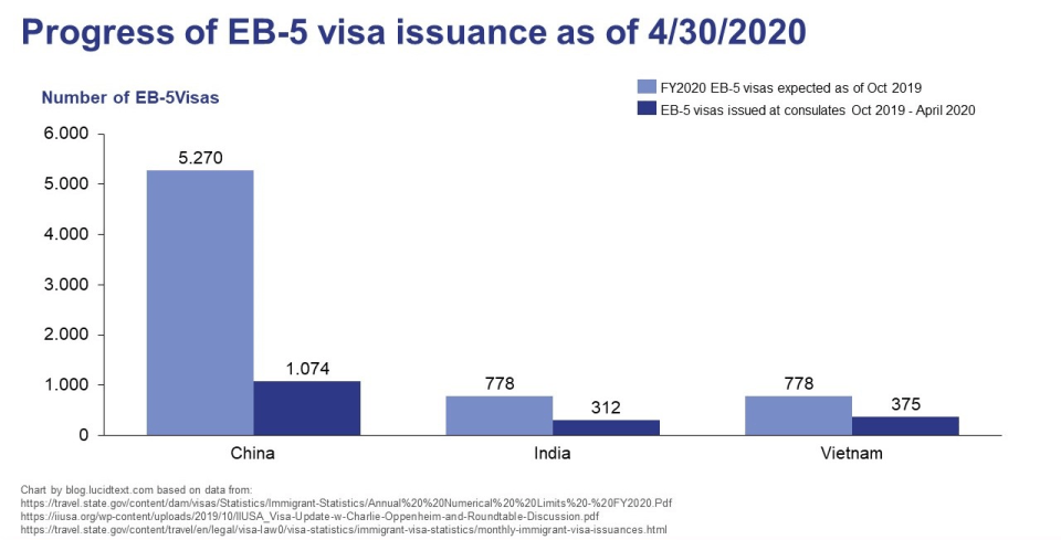 Chart showing a lower-than-expected number of EB-5 visas issued to China, India, and Vietnam as of April 30, 2020.