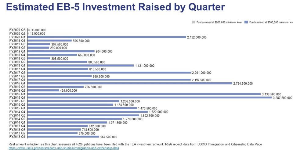 estimated eb-5 investment raised by quarter