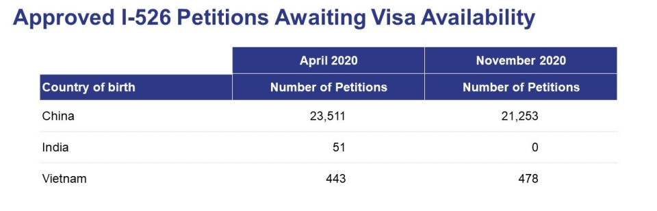 visa availability