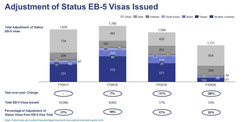 Adjustment of Status EB-5 Visas Issued