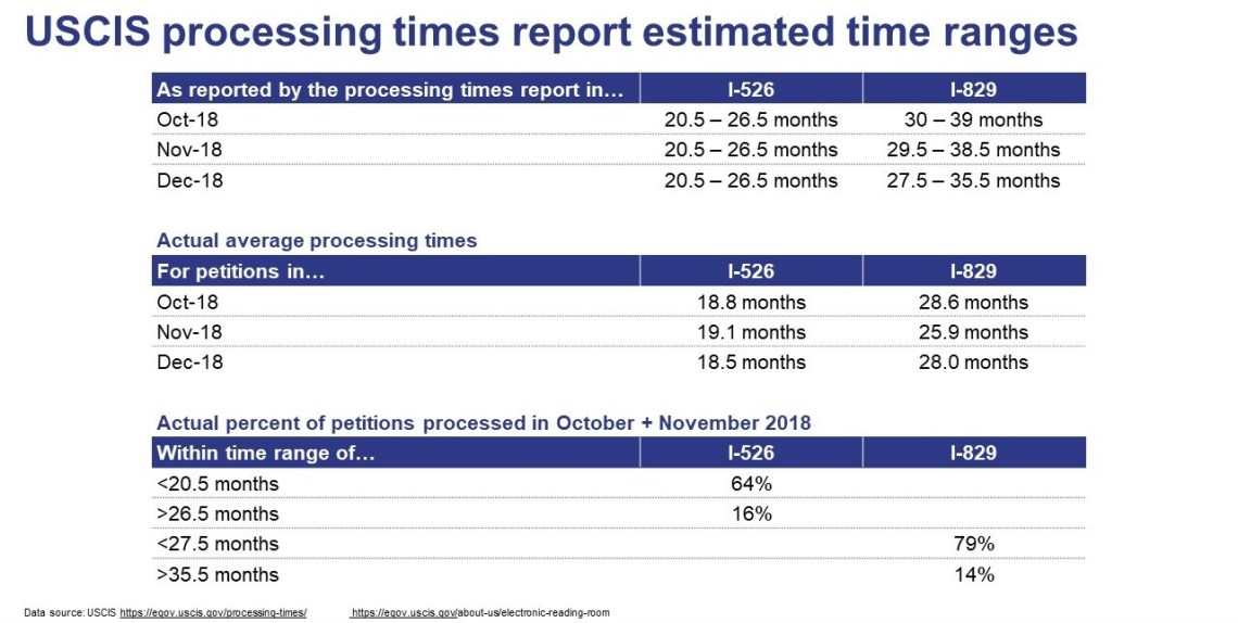 USCIS proceesing time report