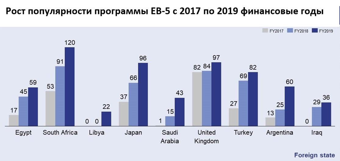 EB-5-Growth