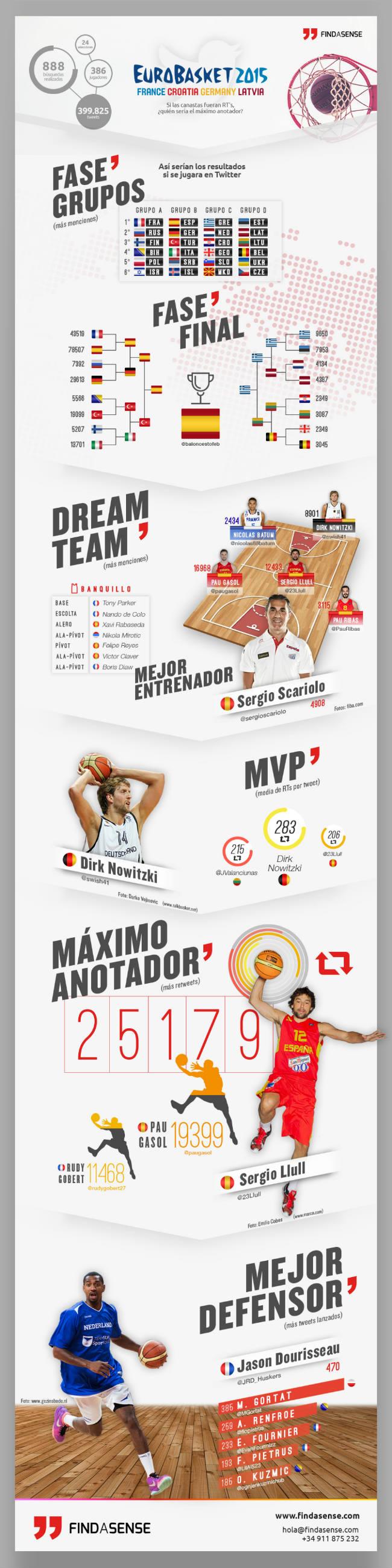 erevna-eurobasket-twitter
